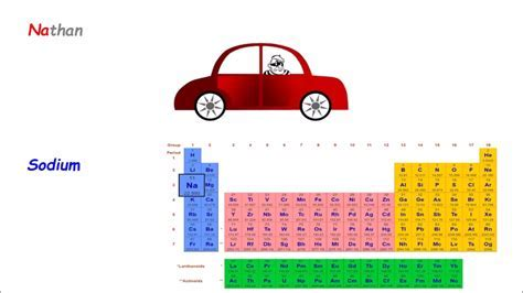 The periodic table song lyrics   riesenauswahl an