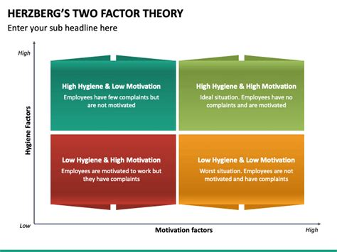 Herzberg's Two Factor Theory PowerPoint Template - PPT