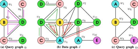 Example: Query graphs q 1 and q 2 , and data graph d