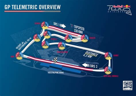 The perfect Formula-1-lap at the Red Bull Ring